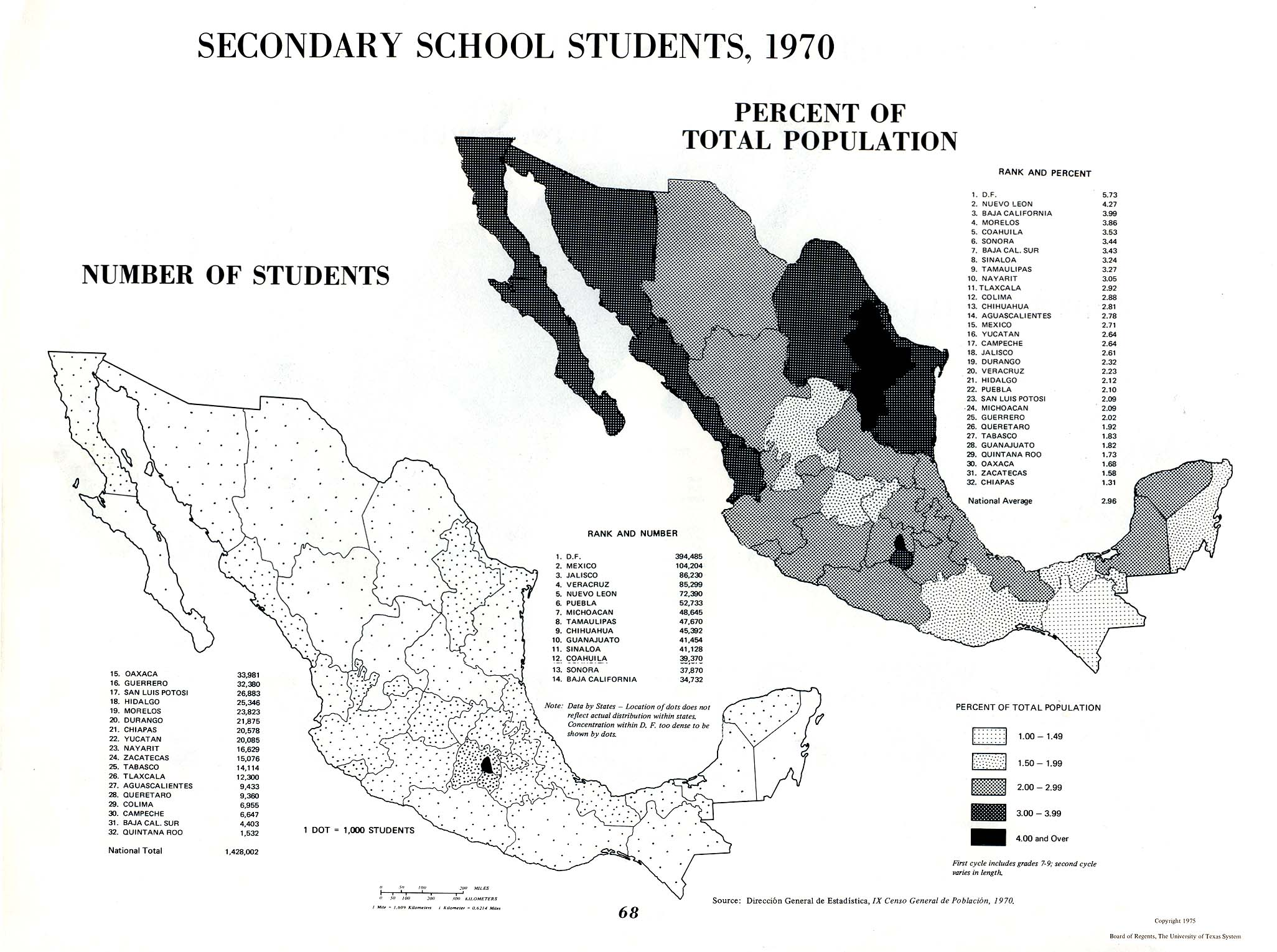 Secondary School Students in Mexico 1970