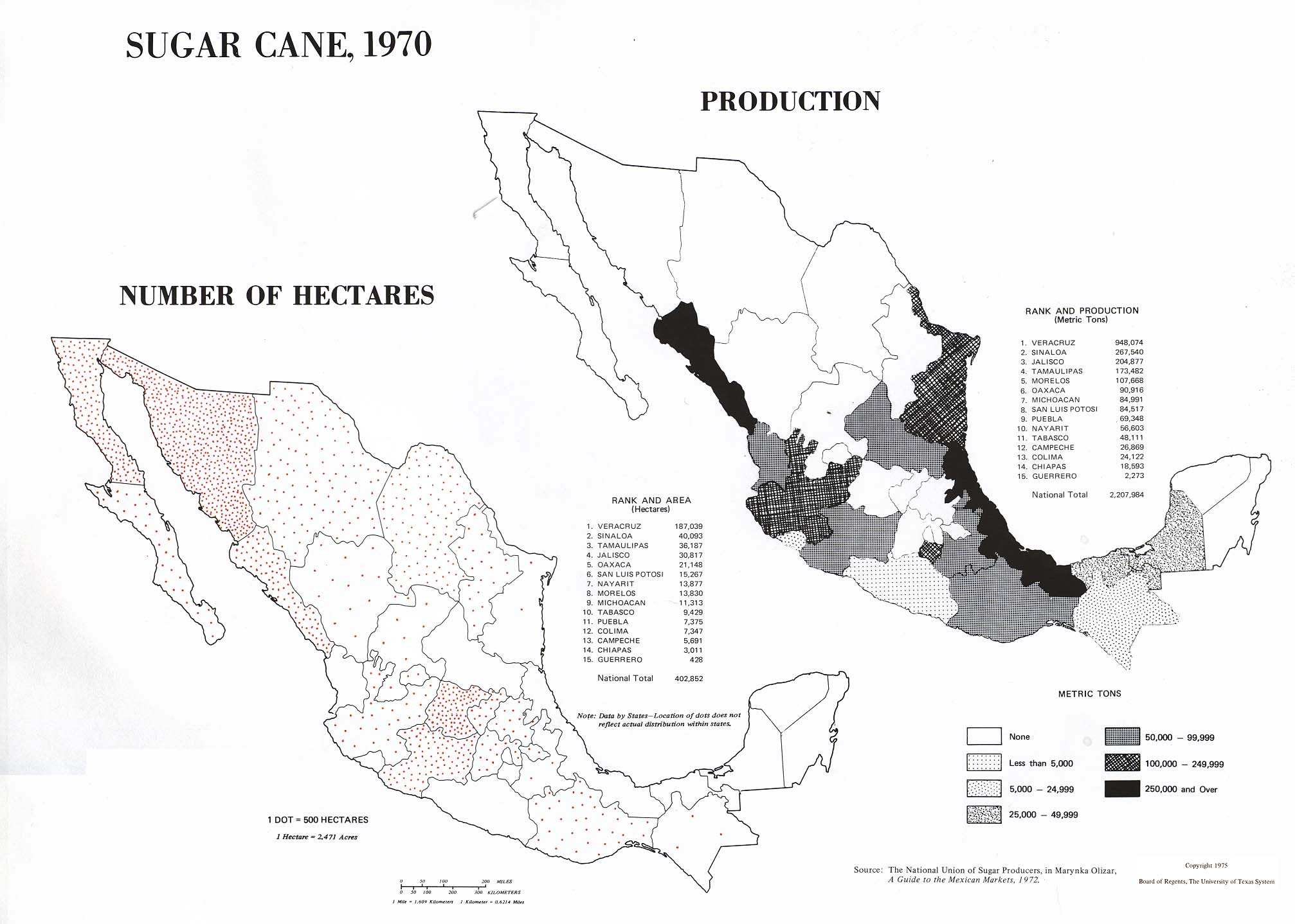 Sugar Cane Production in Mexico 1970