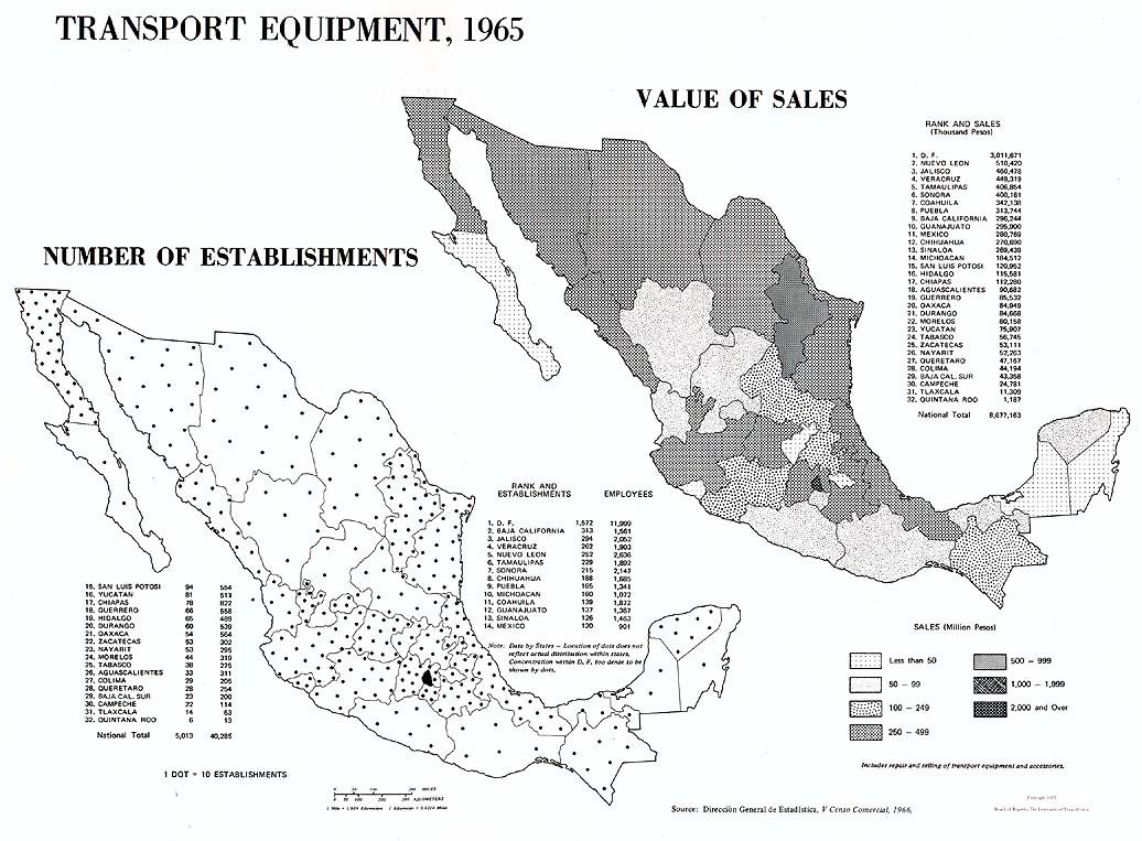 Transport Equipment in Mexico 1965