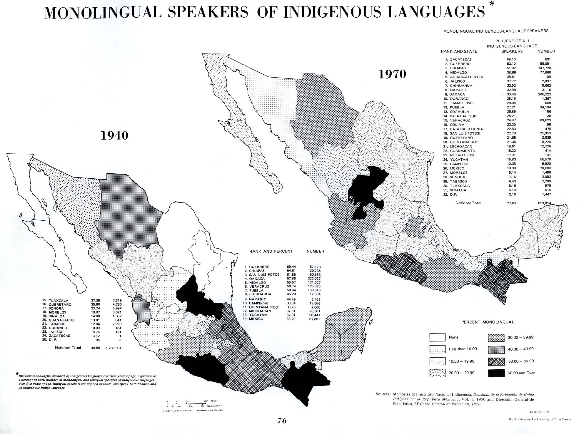 Monolingual Speakers of Indigenous Languages, Mexico 1940, 1970