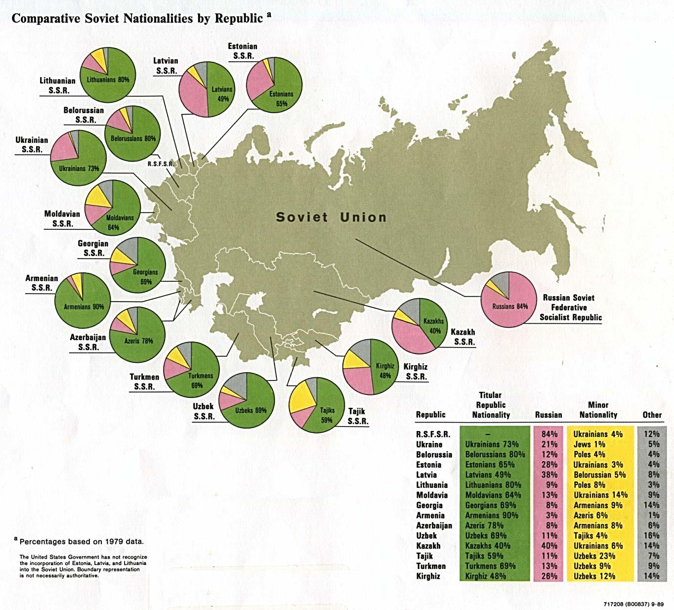 Mapa Comparativa por República de las Nacionalidades en la ex Unión Soviética