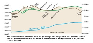 Profile Map of Black Canyon of the Gunnison National Park, Colorado, United States