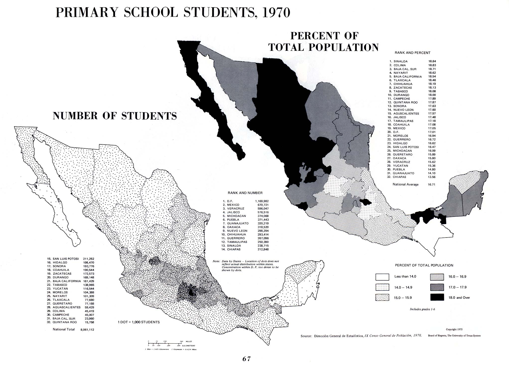 Primary School Students in Mexico 1970
