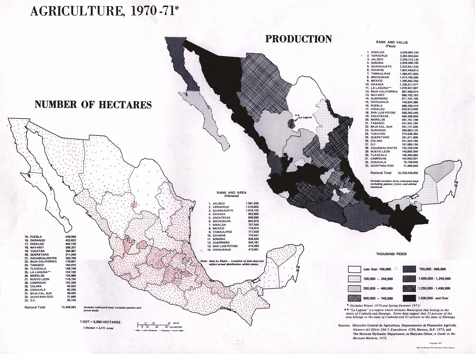 Agriculture in Mexico 1970-71