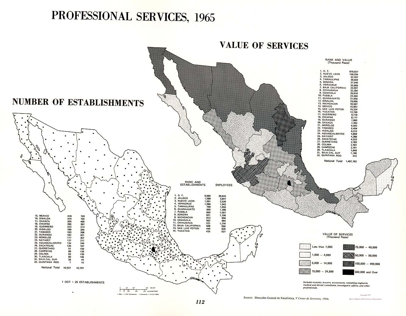 Professional Services in Mexico 1965