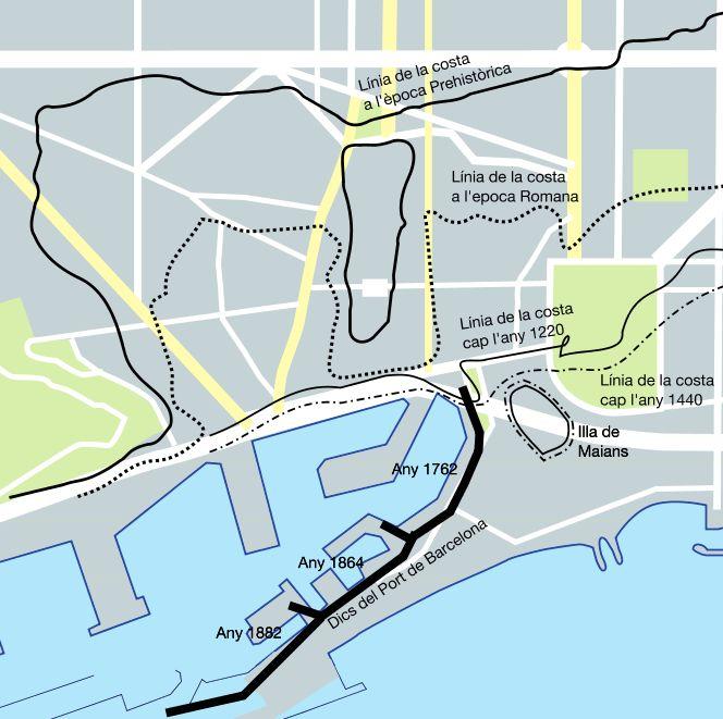 Evolución de la línea de la costa de Barcelona