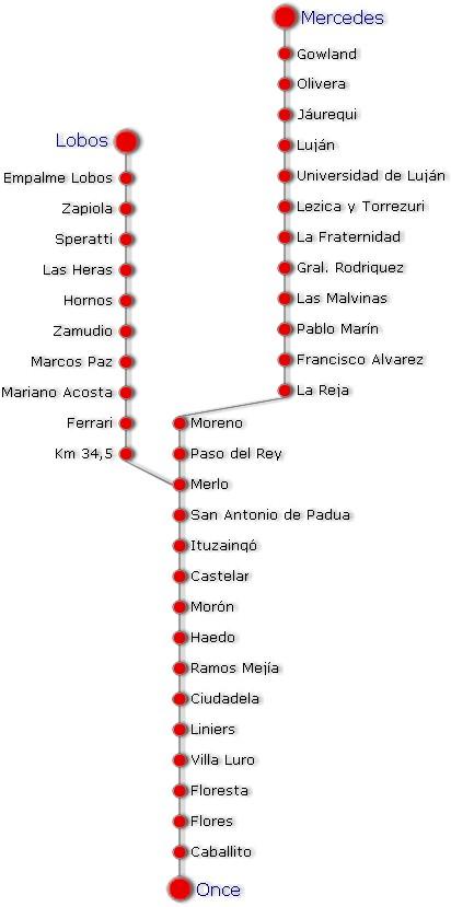Collective Transport Map, Sarmiento Line, Buenos Aires Metropolitan Area, Argentina