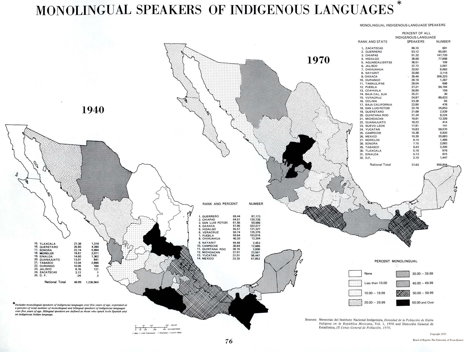 Hablantes de Lenguas Indígenas Monolingües, México 1940, 1970