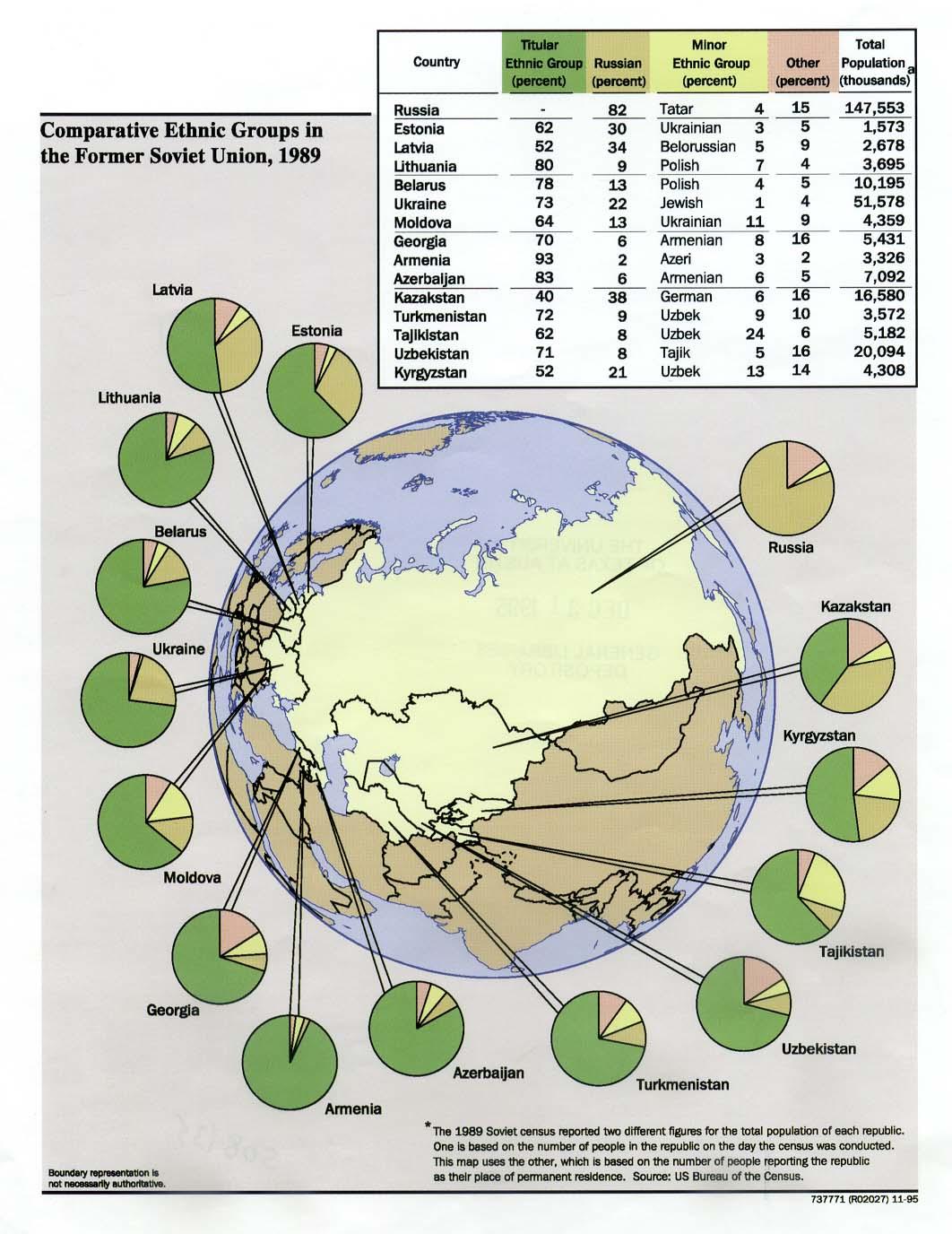 Mapa Comparativa de los Grupos Étnicos en la Antigua Unión Soviética