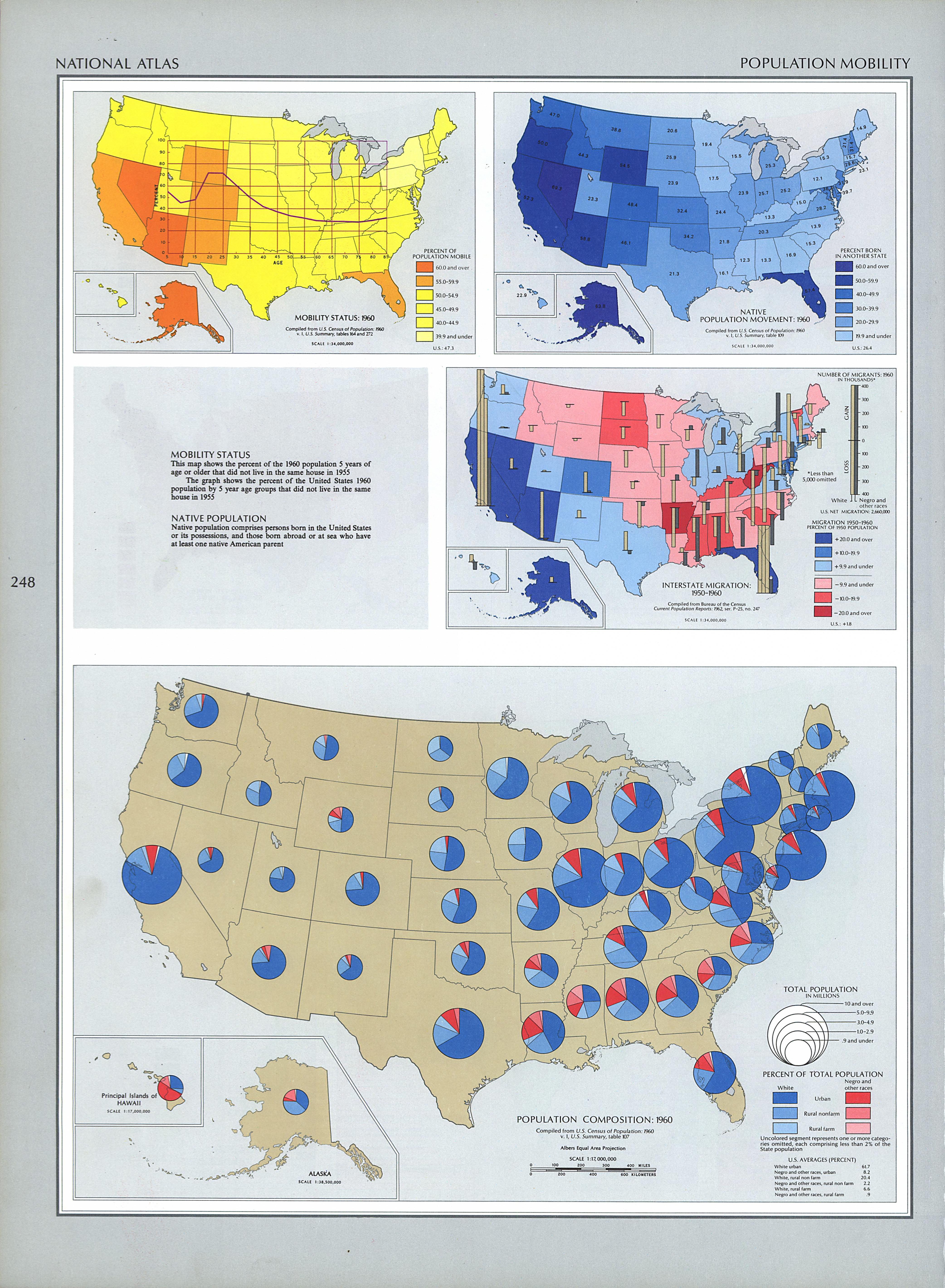 Mapa de la Movilidad de la Población en Estados Unidos