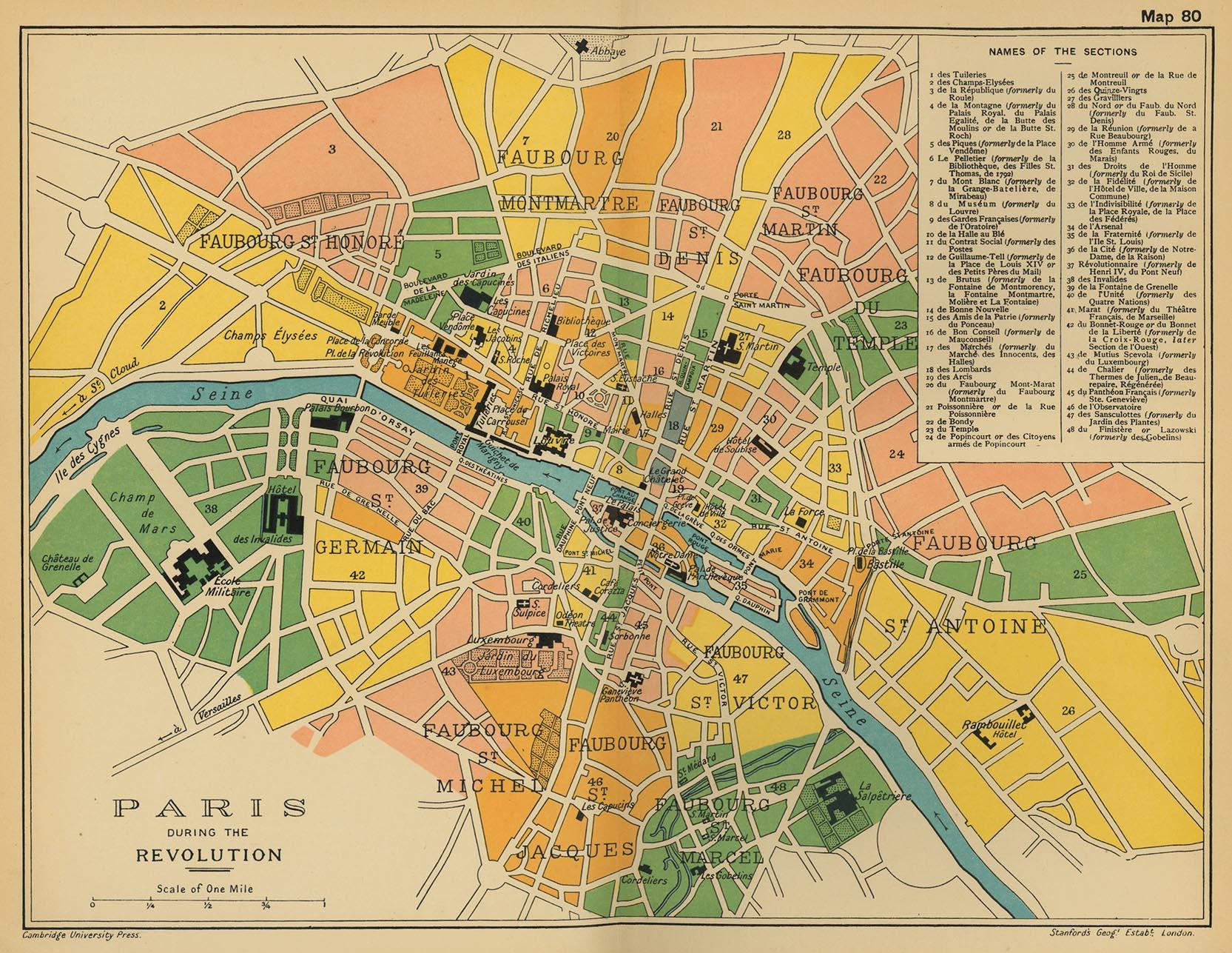 París durante la Revolución