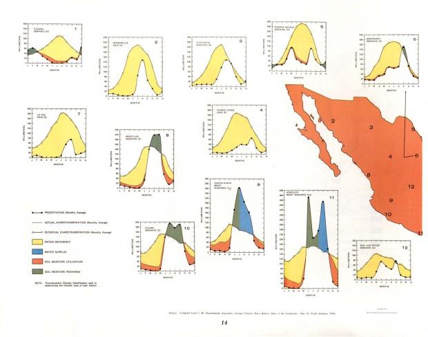 Diagrama del Balance Hídrico Climático - México Occidental